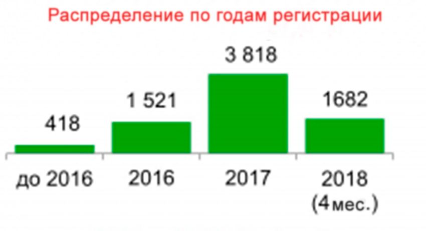 e-cars-registration-2016-2018.jpg