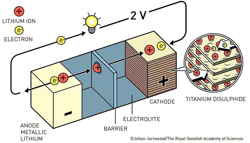 fig2_ke_en_WhittinghamsBattery.jpg
