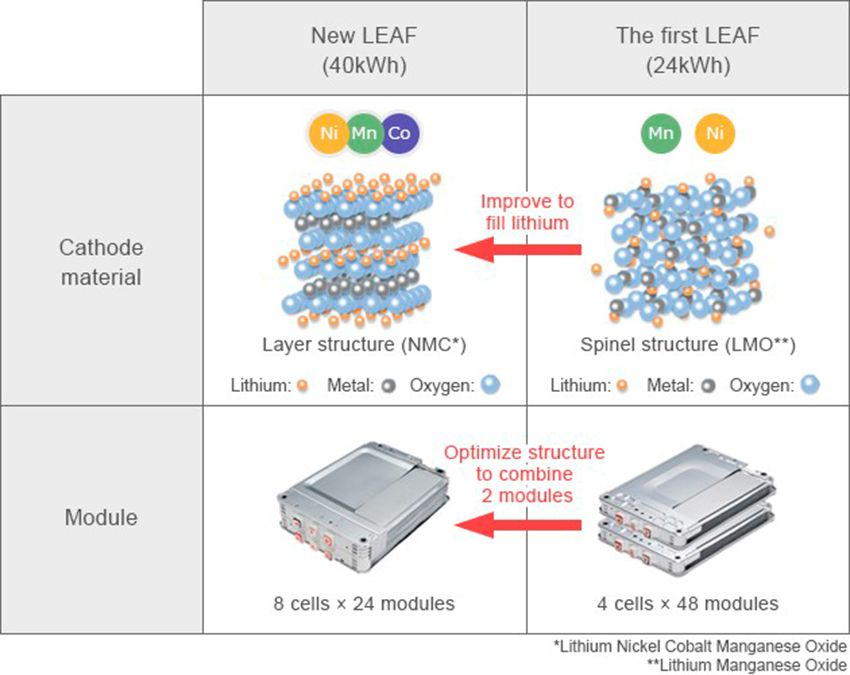 2017-nissan-leaf-battery-cell-diagram-source-nissan.jpg