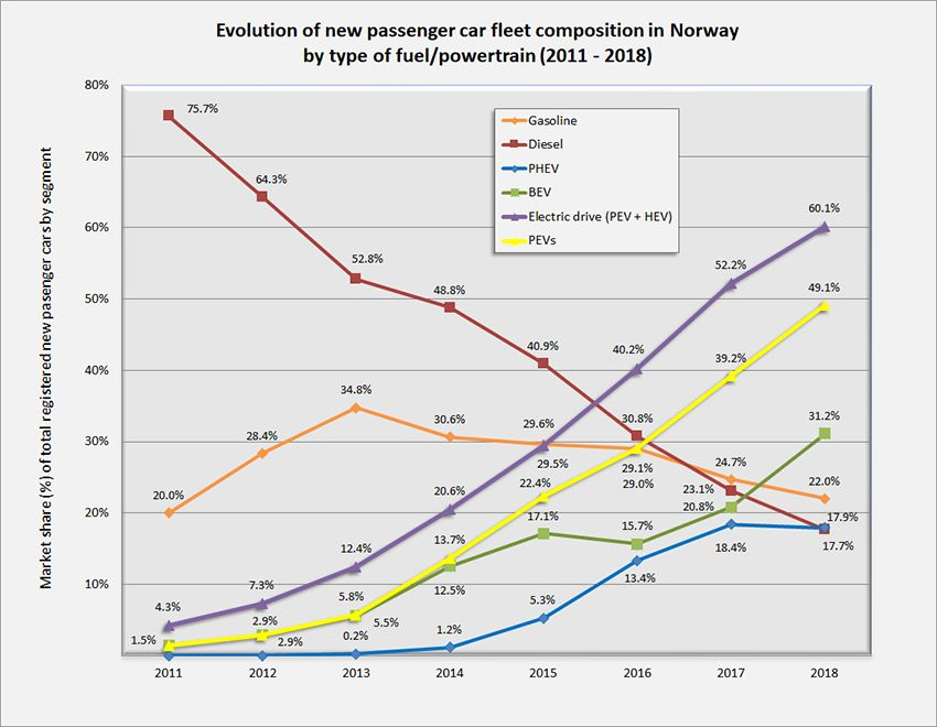 Evolution_Norgewian_passenger_car_market_share_by_fuel.jpg