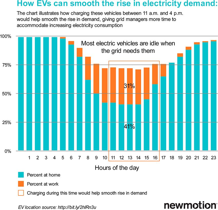 nm-illustration-v2g-readycharge-graph.jpg