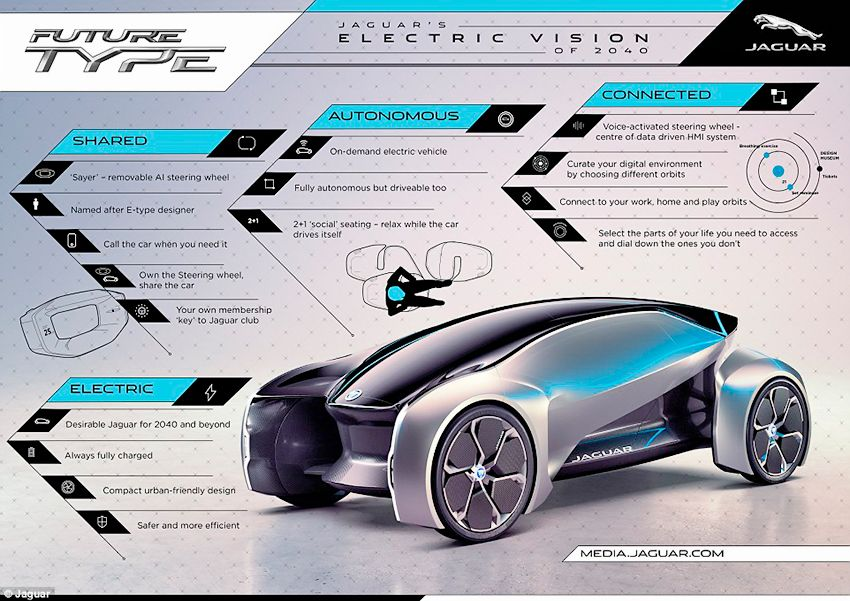 43FECE5300000578-4858940-Looking_into_the_future_Jaguar_has_also_put_the_FUTURE_CONCEPT_o-a-65_1504771114349.jpg